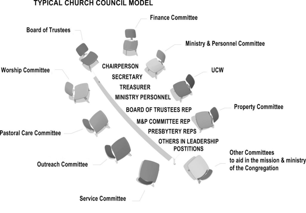 diagram of typical church council or committees